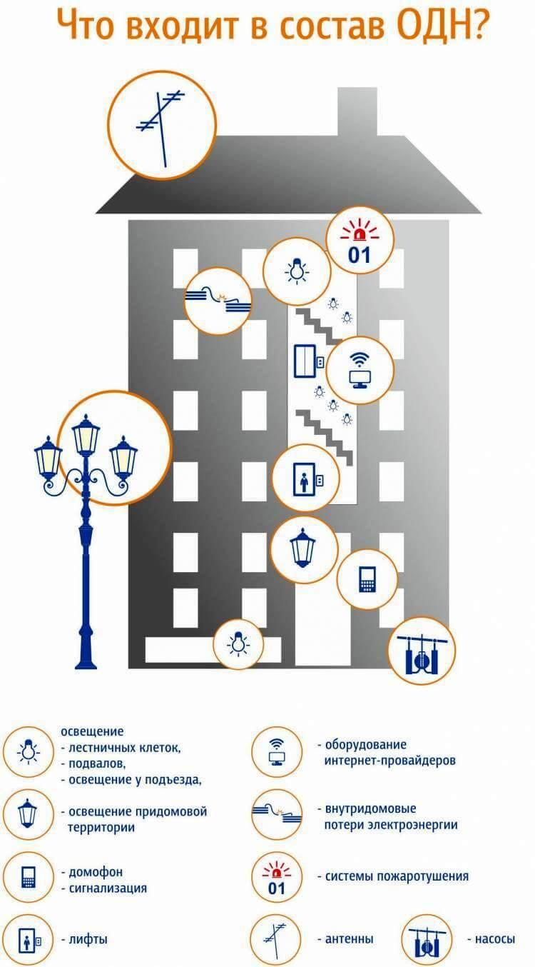 Изображение - Порядок начисления и оплата одн многоквартирного дома formula-rascheta-odn-po-jelektrojenergii-7