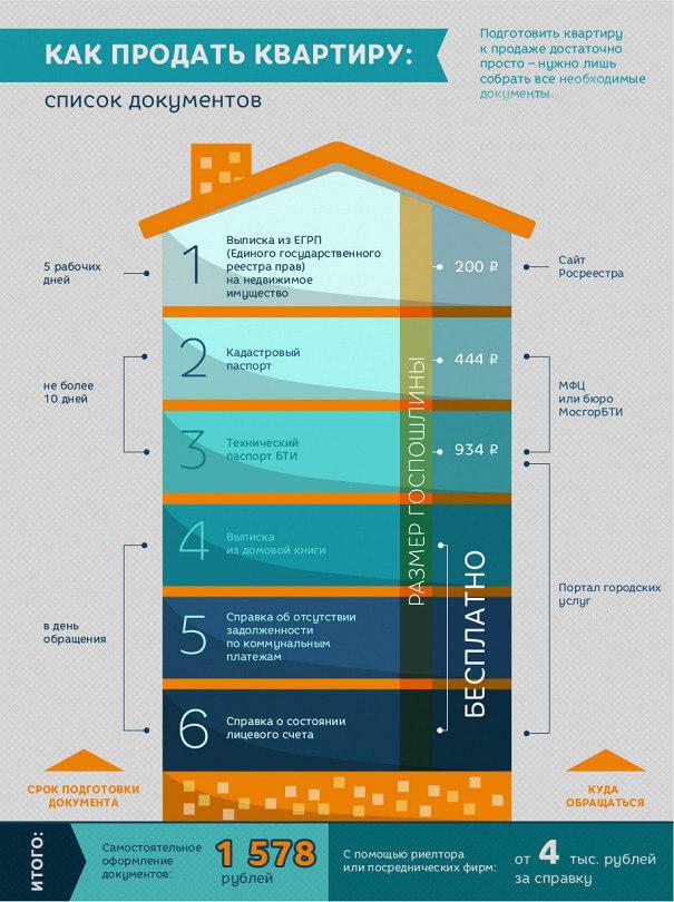 Какие документы должны быть у покупателя квартиры