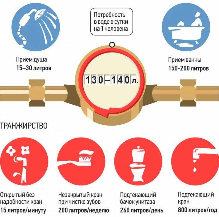 Изображение - Как посчитать водоотведение по счетчику и по нормативу водоотведения на человека normativ-potreblenija-vody-2-e1511348680442
