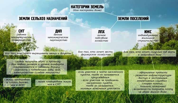Порядок инвестирования иностранными компаниями в российскую коммерческую недвижимость