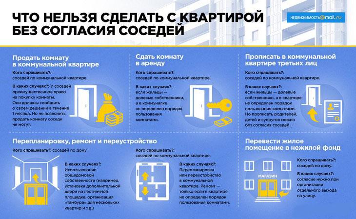 Изображение - Продажа и покупка комнаты в коммунальной квартире подводные камни и образец договора 2019 года, увед prodazha-komnaty-v-kommunalnoj-kvartire