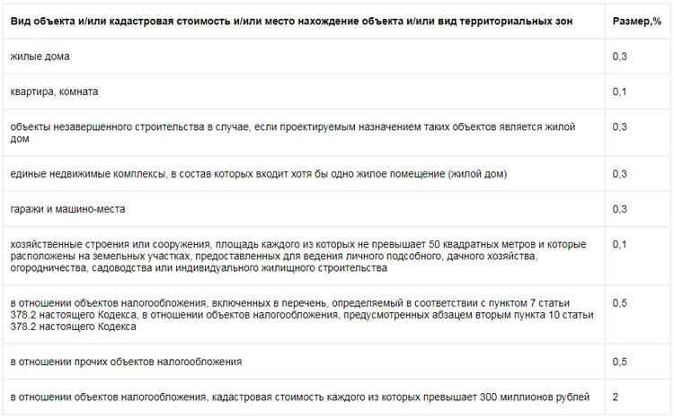 Налоги на недвижимость в 2019 году для физических лиц краснодар