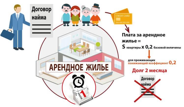 Договор заключения социального найма жилого помещения
