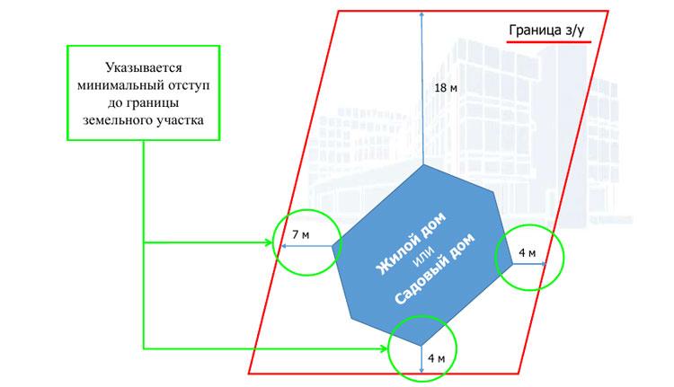 Уведомление о планируемом строительстве образец